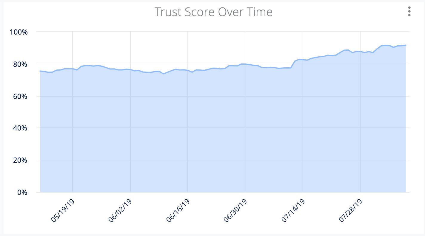 Guru Analytics - Trust Score